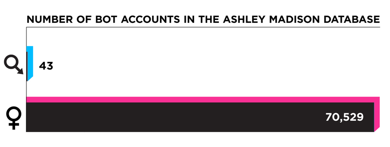 internet very little sympathy ashley madison users