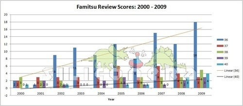 Time To Examine Famitsu's Top Tier Scoring Trend