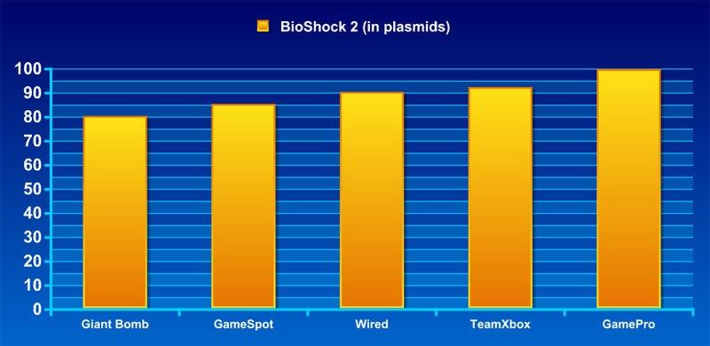 Frankenreview: BioShock 2