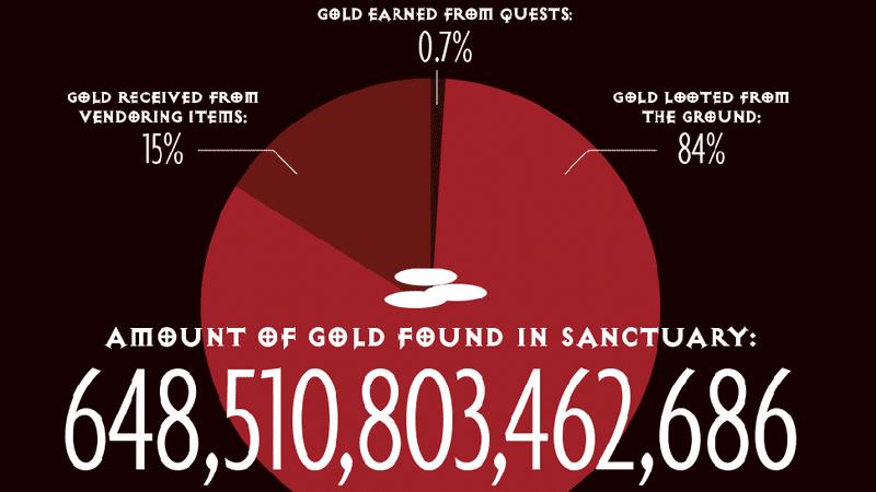 Crave Some Random Facts? This Diablo III Infographic Is Just For You