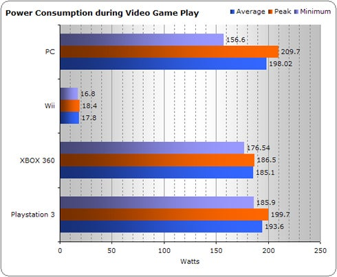 Gaming Console Power Consumption Revisited