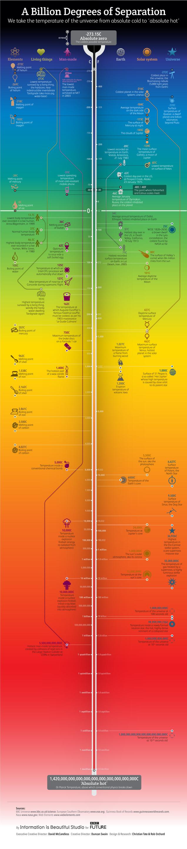 Todas las temperaturas del Universo.Infografía