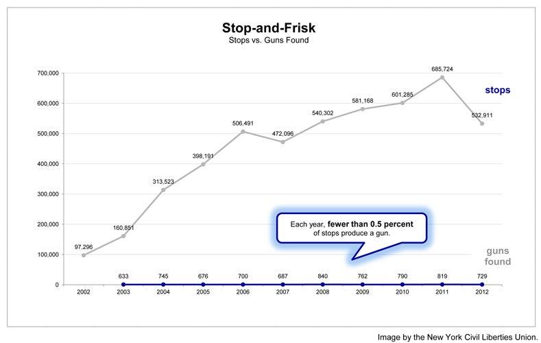 'Stop and Frisk' Program Mainly Accomplishes Harassment, Weed Arrests