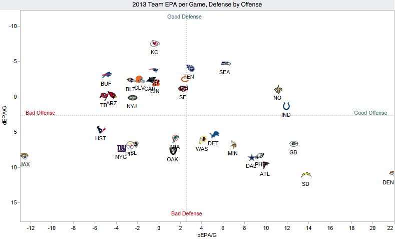 Chart: How Does Your NFL Team Stack Up On Offense and Defense?