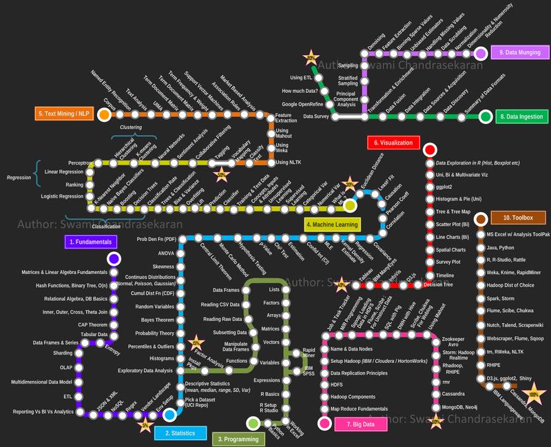 8 Horrible Data Visualizations That Make No Sense