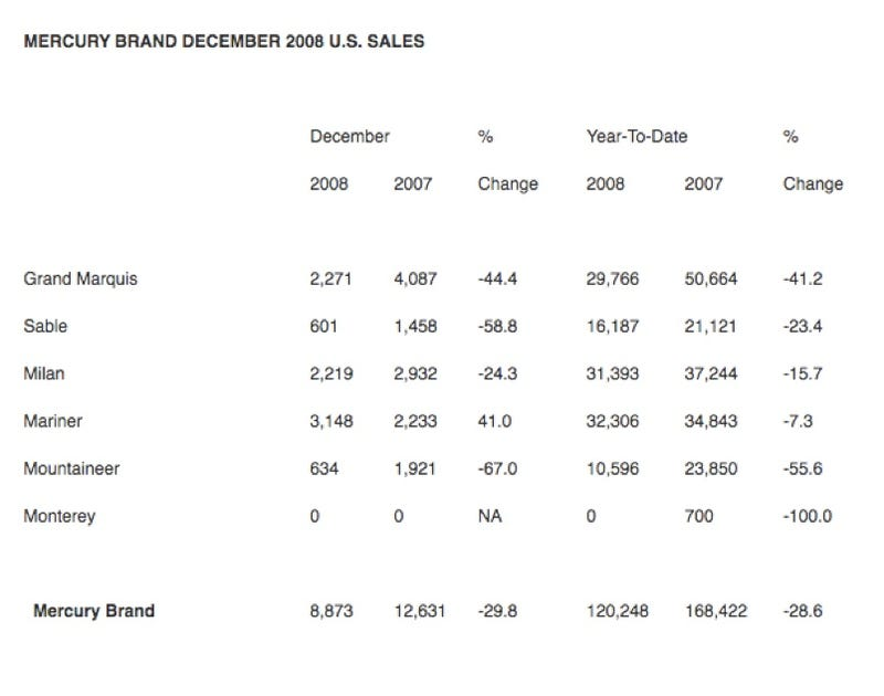 Ford Sales Drop 32%, Market Share Rises 0.7%!