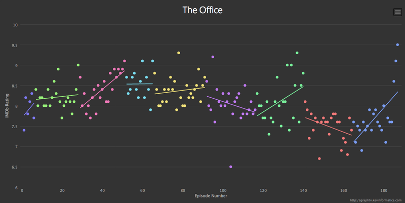 Cool Site Lets You Explore The IMDB Ratings Of Your Favorite TV Shows