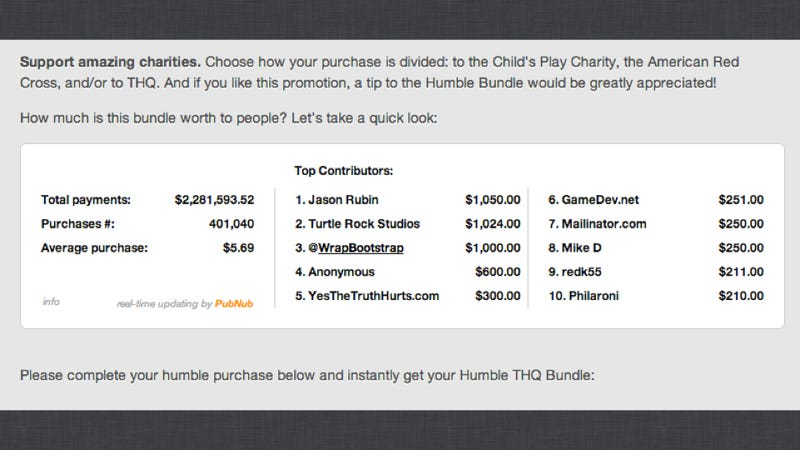 THQ's CEO President Has Paid More Than Anyone Else for His Company's Humble Bundle