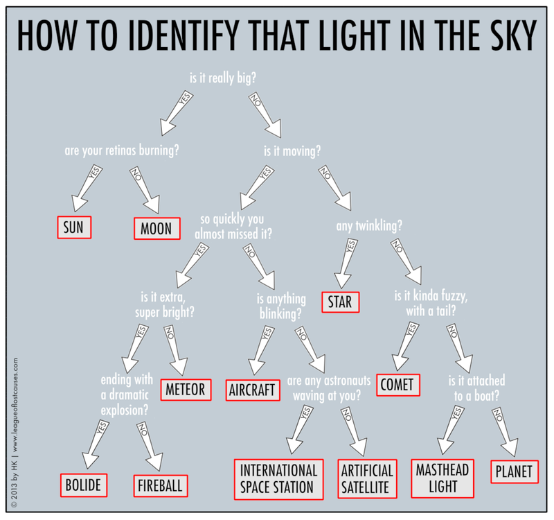 Here's a Chart to Help You Identify That Strange Light in the Sky