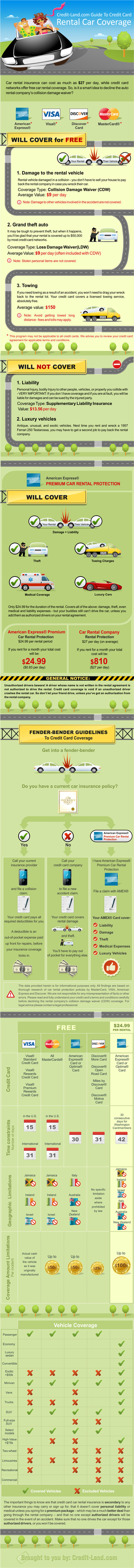 Credit Cards And Car Rental Insurance What S Covered And