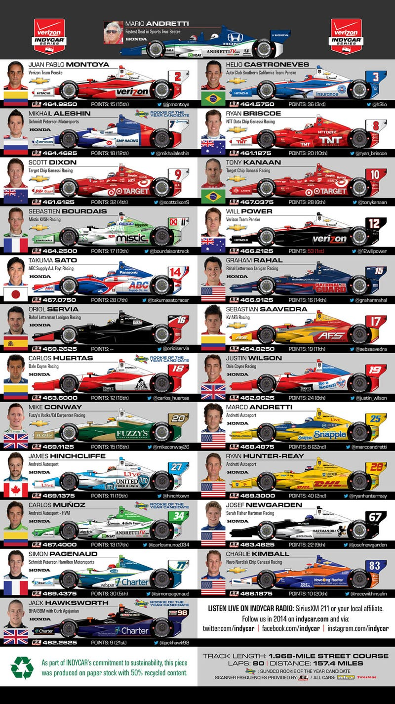 Get Your IndyCar Long Beach Grand Prix Spotter Guide Right Now