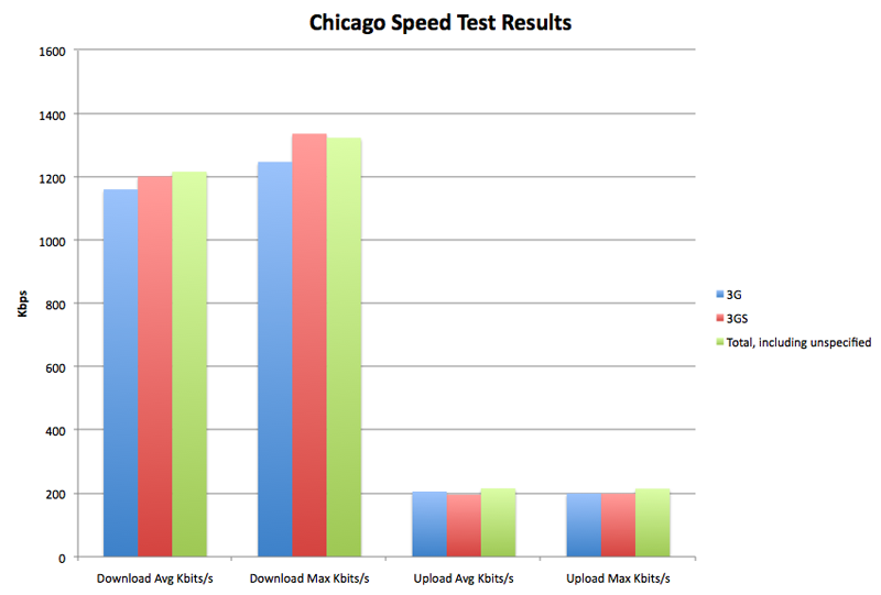 iPhone 3G vs 3GS Network Speed Test Shows No Real Difference