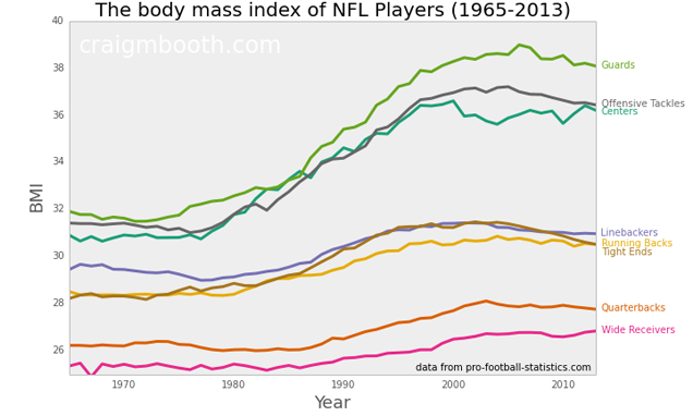 How Have The Weights Of NFL Positions Changed Over Time?