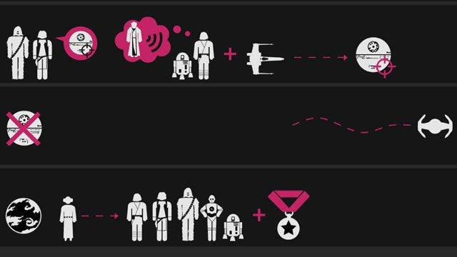 Star Wars: A New Hope, told entirely as an infographic