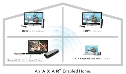 ProVision's AXAR Wireless HD Streaming Technology In TVs This Year