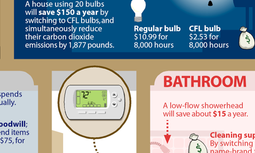 A Top-to-Bottom Guide to Saving Money Around Your House