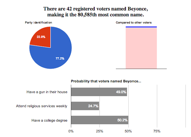 Find Out Whether Your Name is Republican or Democrat