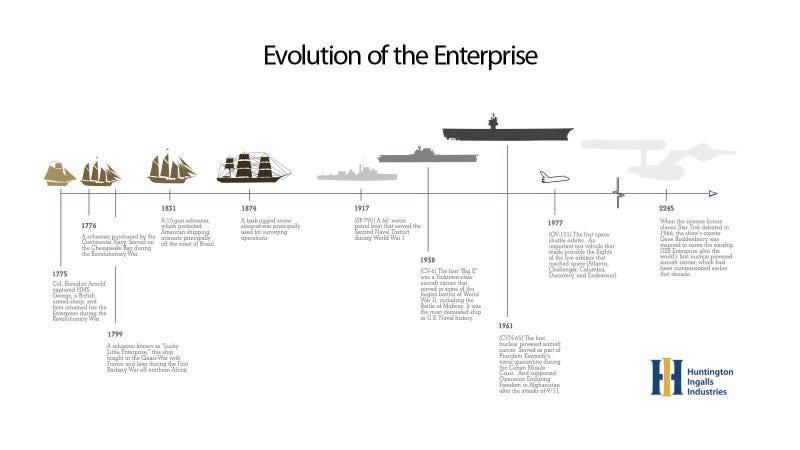 The Evolution of the Enterprise: From the Revolutionary War to Star Trek