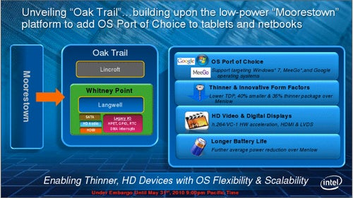 "Intel ""Oak Trail"" Is Official: Tablet Processors With Windows, Android, and MeeGo Support"