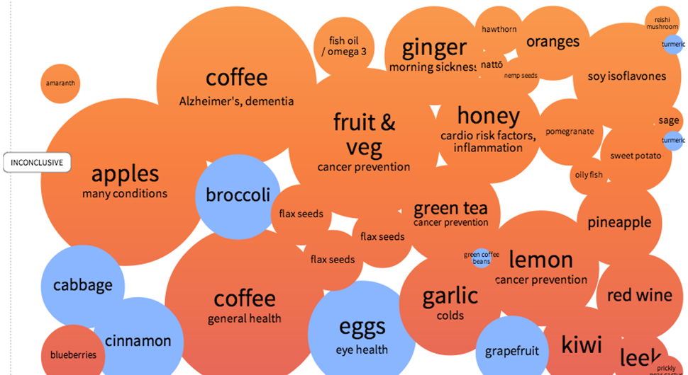 5 Superfoods That Arent Actually Super