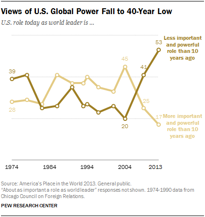 "Americans believe the U.S. is becoming ""less powerful"" in the world"