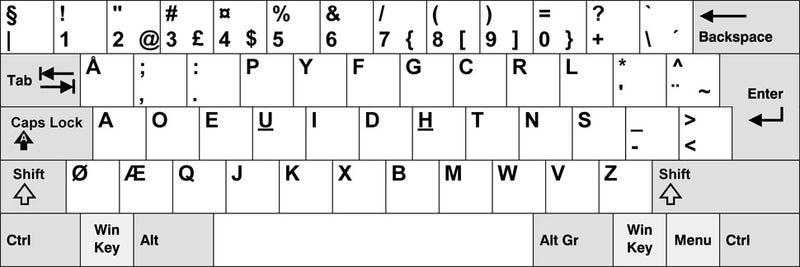 Por qué es ASDFG y no ABCDE: el curioso origen delos teclados QWERTY