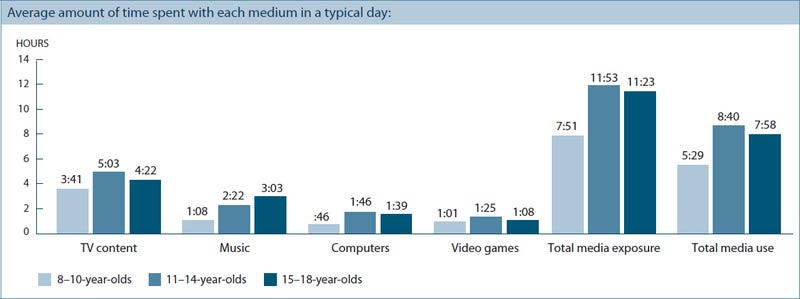 Kids Spend Less Than 20% of Their Media Time Playing Video Games, Study Finds