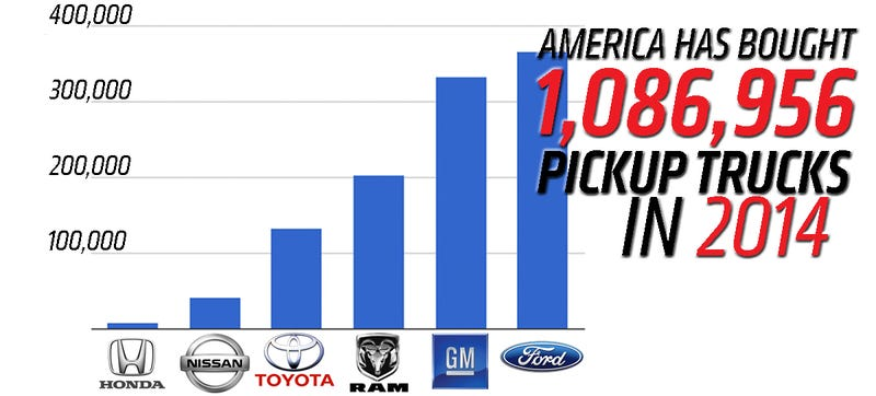 Halfway Through The Year, Americans Have Bought Over 1 Million Trucks