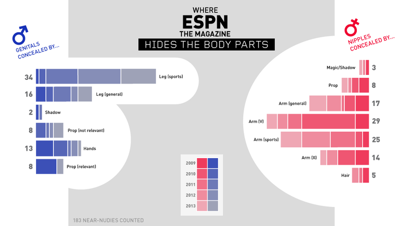Infographic: Where Is ESPN The Magazine Hiding Athletes' Naughty Bits?