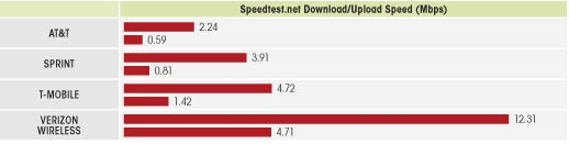 Nationwide 4G Showdown: Who's Fastest?