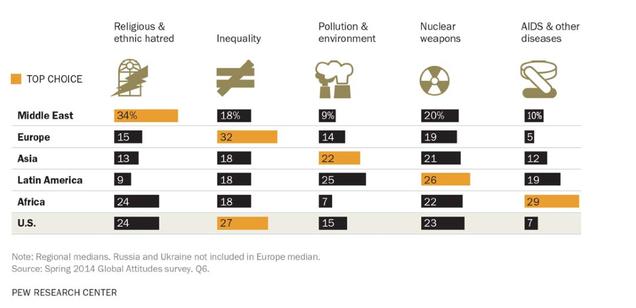 Las grandes amenazas mundiales para cada país, visualizadas