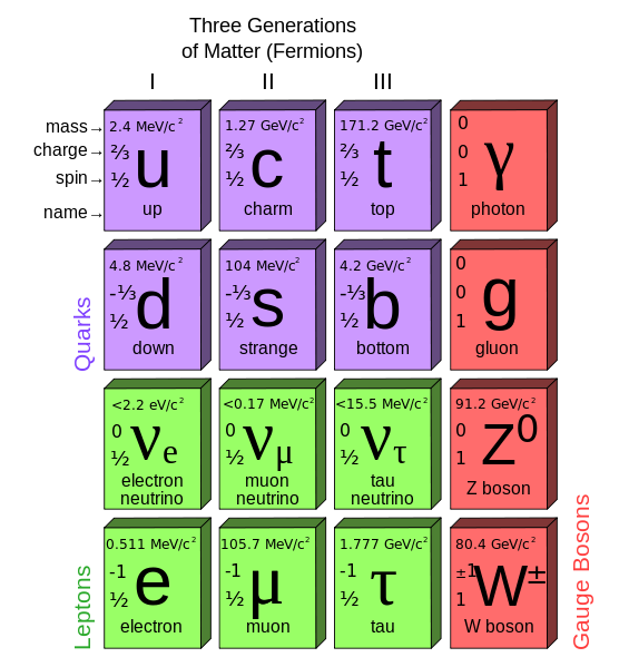 What are quarks, and why do they have colors and flavors?