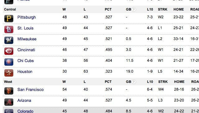 The NL Central Standings Look Like A Misprint, But Pittsburgh's Really In First