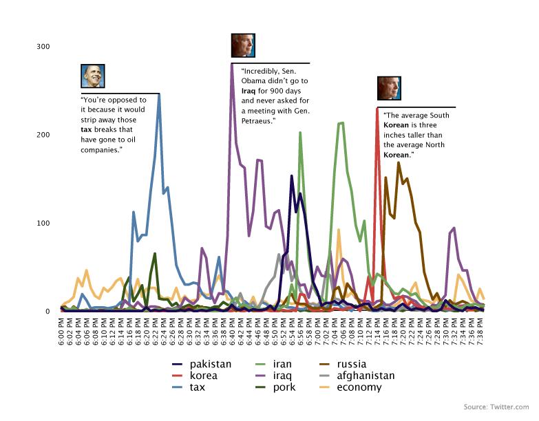 Twitter debate traffic says Iraq, Iran, Russia are top issues
