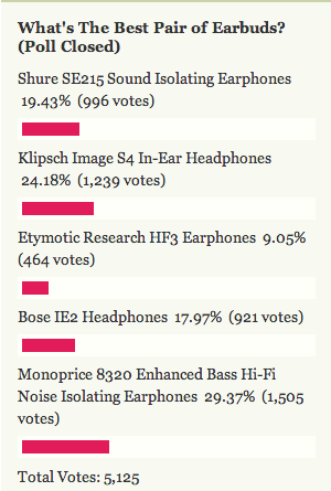 Most Popular Earbuds: Monoprice 8320 Enhanced Bass Hi-Fi Noise Isolating Earphones