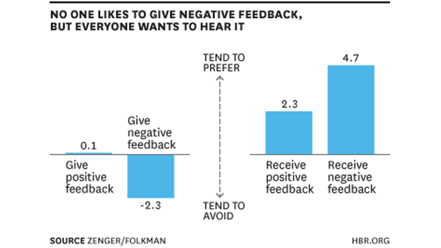 Don't Be Afraid to Give Negative Feedback, People Actually Want It
