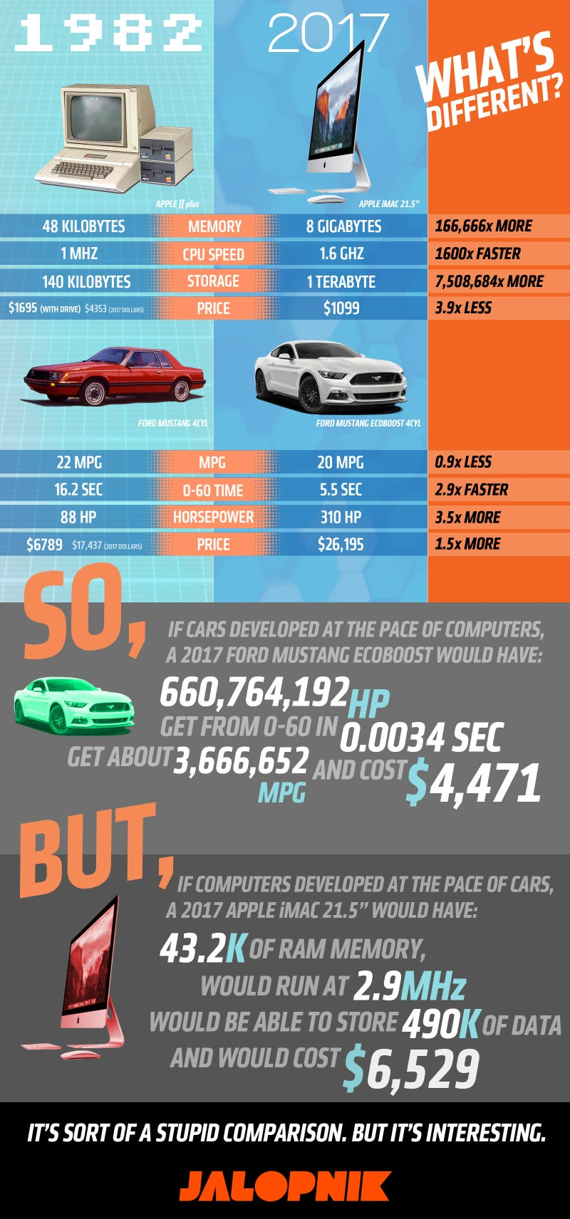 Here's How Fast Cars Would Be If They Advanced At The Pace Of