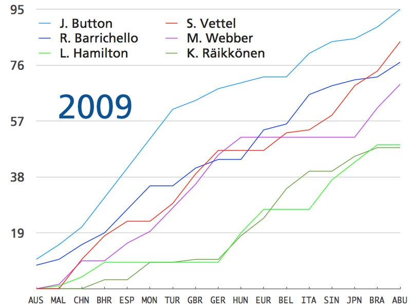 The 2010 F1 Season's Awesomeness In One Chart