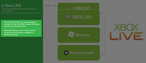 Xbox Live Officially Heading For Mobile Phones