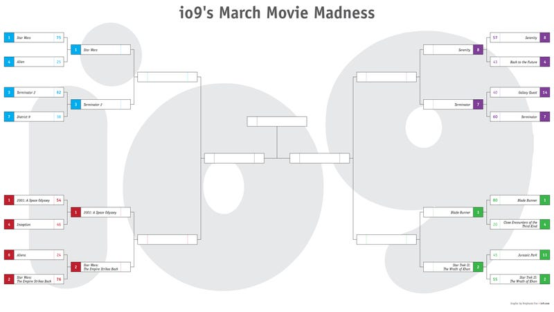 io9's March Movie Madness Reaches The Elite Eight: 2001 Vs. The Empire Strikes Back - Polls Open Now!