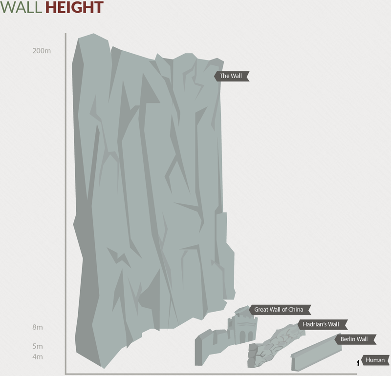 Westeros vs Planet Earth: Who Has The Biggest Walls (And Animals)?