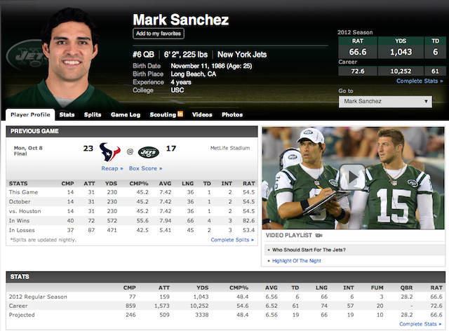 Mark Sanchez's Quarterback Rating Is 66.6 Because Of Course It Is