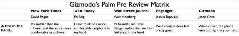 Palm Pre Review Matrix: What Everybody's Saying