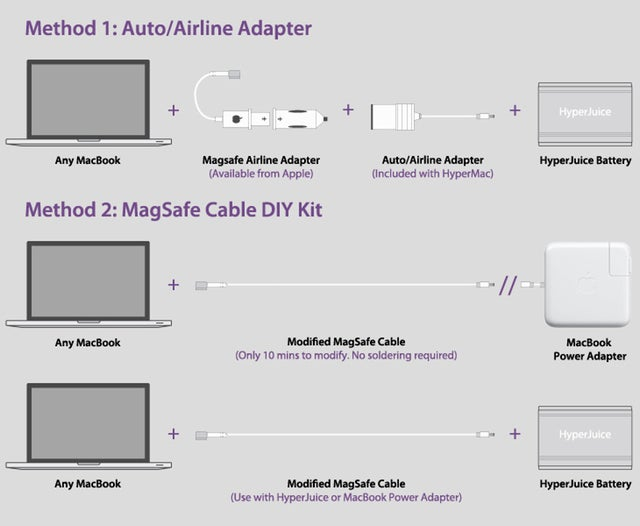 HyperMac is Back: New Charging Adapters for MacBooks Now Available!
