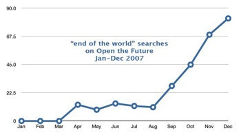"Searches for ""End of the World"" Are Skyrocketing on the Internets"