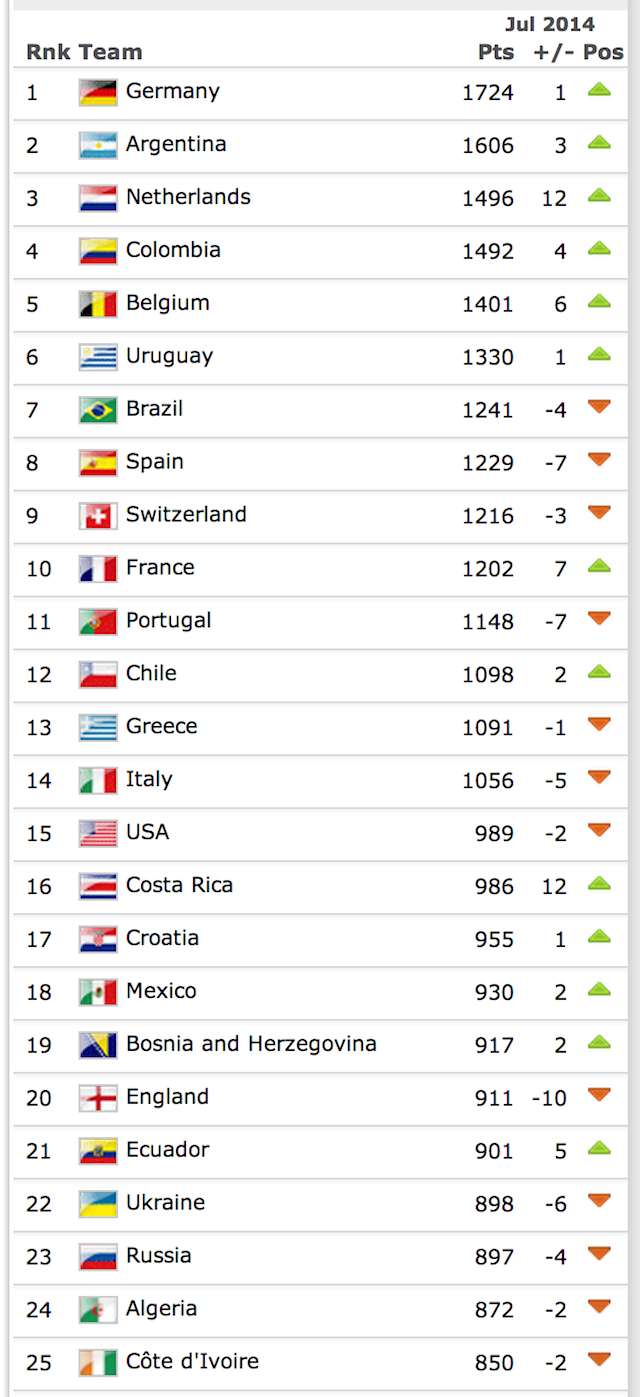 FIFA's First Post-World Cup Rankings Are Out