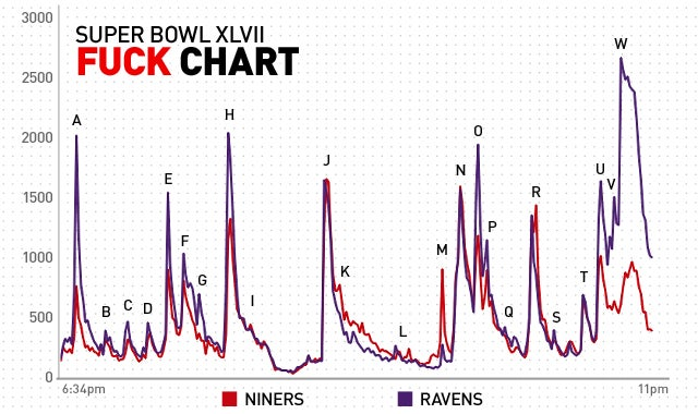 "The Ravens Won The ""Fuck"" Bowl, Too: An Analysis Of Twitter Profanity During The Super Bowl"
