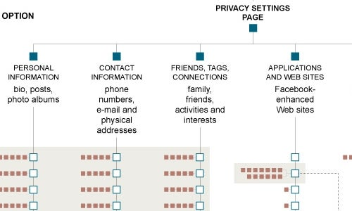Facebook's Huge Maze of Privacy Options Mapped Out