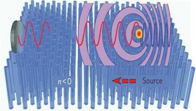 New Material Creates Inverse Doppler Effect