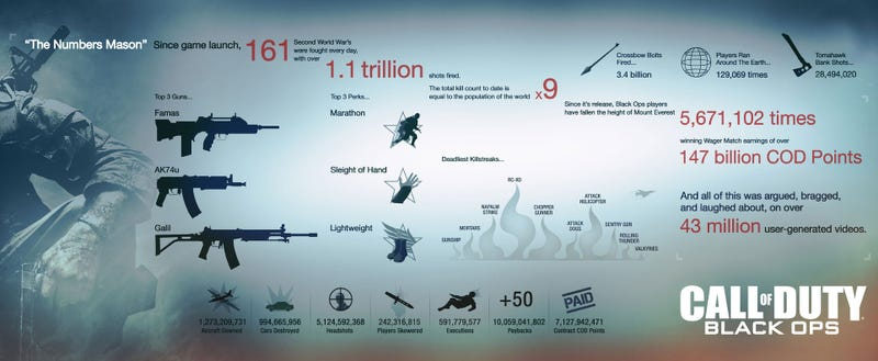 Over 60 Billion Dead In The Battle of Call of Duty: Black Ops